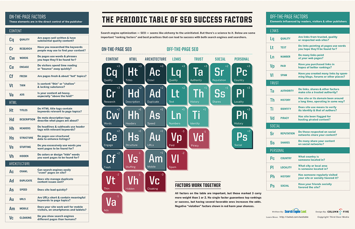 SearchEngineLand-Periodic-Table-of-SEO-2013-large